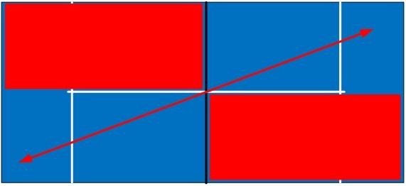 Tip 2 - Padel diagonaal spelen